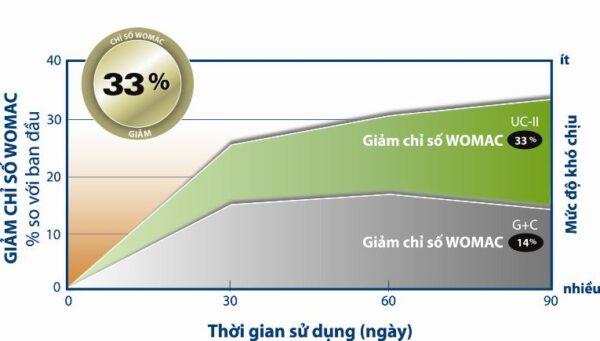 UC-II điều trị bệnh xương khớp hiệu quả