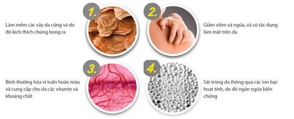 kem Psorilax điều trị bệnh vảy nến - viêm da cơ địa